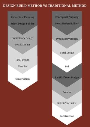 Design-Build Vs Traditional Method