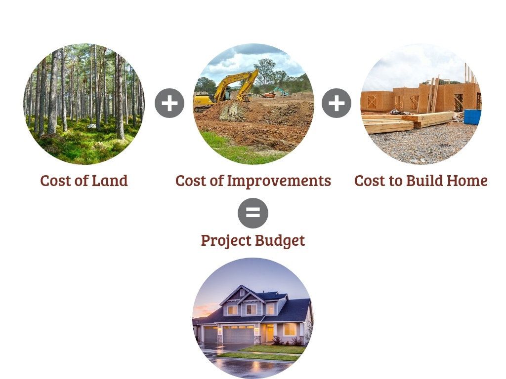 GTG-Custom-Home-Builders-Project-Budget