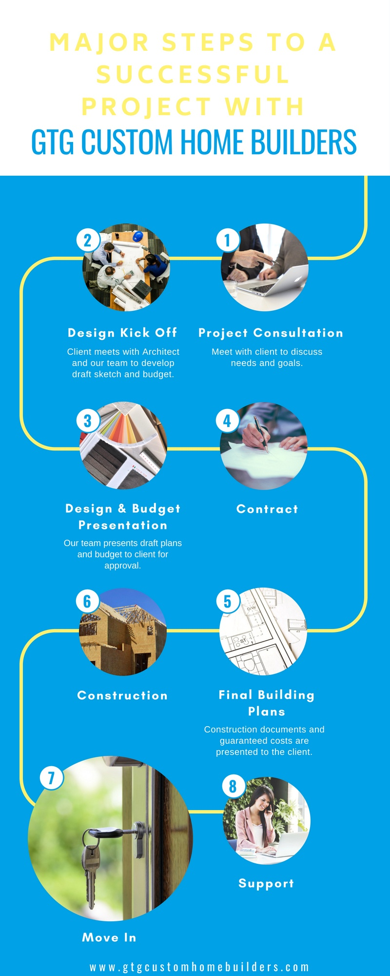 Steps_to_a_Successful_Project_with_GTG_Custom_Home_Builders